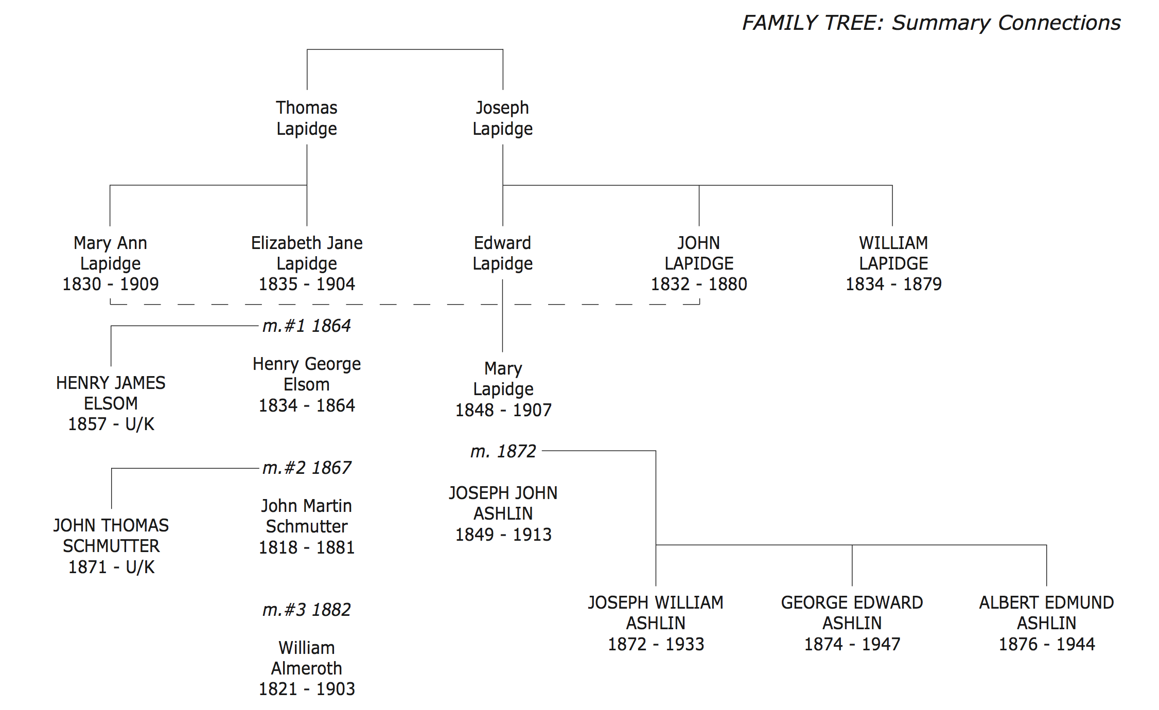 Lapidge Ashlin Family Tree